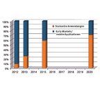 Deutscher Brennstoffzellen-Markt überschreitet die 100-Millionen-Euro-Umsatzschwelle