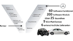 Elektrobit und Daimler bauen Partnerschaft aus
