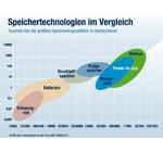 DVGW startet Forschungsprojekt zu Smart-Grid-Konzepten