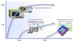 Die Entwicklung der Debugging-, Validierungs- und Test-Technologien zeigt den Übergang von großen und teuren externen Instrumenten und Testsystemen, hin zu virtueller Instrumentierung auf Basis modularer Hardware (Leiterplatten) und zur Instrumentier