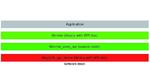 Bild 1: Software-Stack mit einer Kommunikation ausschließlich über MME