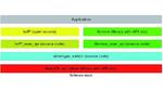 Bild 2: Software-Stack mit einer Kommunikation über MME und TCP/IP