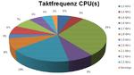 Bei der Taktfrequenz trafen nur 5 % richtig - die Mehrheit tippte auf 1,5 oder 1,7 GHz.