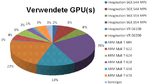 Bezüglich der GPU schloß sich die Mehrheit den US-Analysten an - und lag falsch. Richtig (PowerVR 6430) tippten 4 Leser unter