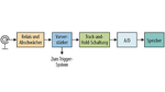 Konventioneller analog-digitaler Aufzeichnungskanal