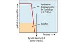 Spektrale Rauschleistungsdichte (PSD) über der Frequenz