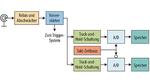 A/D-Wandler mit Time-Interleaving (zeitlicher Verschachtelung)