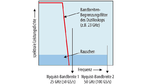 Erweiterung der Nyquist-Bandbreite als Folge des Time Interleaving
