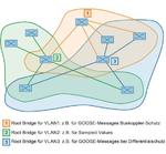 Grafik: MSTP-Topologie mit logischer VLAN-Segmentierung