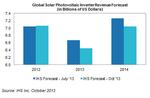 Der weltweite Umsatz mit Wechselrichtern von 2012 bis 2014. Die hellblauen Balken zeigen der prognostizierten Umsatz vom Juli, die dunkelblauen Balken den Umsatz, der jetzt vorhergesagt wird.