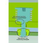 Bild 2: Die Schraube lässt sich weiterdrehen, greift aber nicht mehr im Gewinde und lässt sich damit nicht mehr weiter anziehen. Damit wird ein zu starkes Festziehen verhindert.
