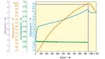 Das Schnellladeverfahren von Panasonic: Geladen wird mit einer Rate von 4C. Bis zum Schluss wird mit konstantem Strom geladen, die chemische Spannung der Zelle und die Temperatur steigen kontinuierlich bis zum Erreichen der Ladeschlussspannung. Nach