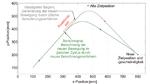 Grafischer Vergleich zwischen einem herkömmlichen Berenungsverfahren zur Online Generierung von Bewegungstrajektorien für Multiachssysteme und dem im Artikel vorgestellen Verfahren