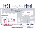 Energie-Management als Aspekt von Industrie 4.0