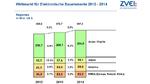 ZVEI-Marktzahlen für Leiterplatten, integrierte Schichtschaltungen und elektronische Baugruppen 2014