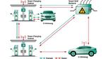 Reibungslose Anbindung von E-Fahrzeugen an das Stromnetz