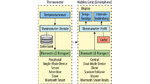Die Low-Energy-Device-Rollen und die States sowie die Betriebsarten für ein Thermometer und ein mobiles Gerät, z.B. ein Smartphone.