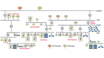 Stromnetz der Zukunft: Unübersichtlich wegen der zahllosen dezentralen Einspeiser