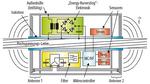 """""""Astrose"""" - Sensorsystem zur Erfassung von Leiterseil-Temperatur und -durchhang bei Hochspannungsleitungen"""