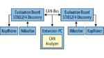 Bild 2. Die zwei Evaluation Boards STM32F4Discovery sind am CAN-Bus zusammen mit einem CAN Analyzer angeschlossen. Jedes Board hat einen Kopfhörer und ein Mikrofon.