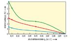 Je kleiner I0, desto größer die Ladung q relativ zu der mit I0 = 0,1 C, aber der Effekt ist bei LFP/LTO-Zellen (blaue Kurve) erheblich kleiner als bei Li-Ionen-Zellen mit Graphit-Anode – was eine höhere Genauigkeit bei der Ermittlung des Vollladepunk