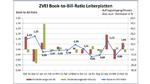 Leiterplattenmarkt: Book-to-Bill wieder über eins