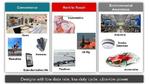 Bild 1: Typische Anwendungen für Energy Harvesting Texas Instruments, energy harvesting