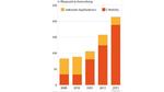 Weltmarkt für Brennstoffzellen bewegt sich 2014 auf 2 Milliarden Dollar zu