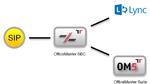 Ferrari Electronic: UC, Mediagateways und smarte ITK-Konzepte