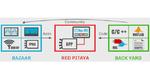 Red Pitaya Board