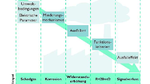 Bild 1: Von den Einsatzbedingungen bis zum Ausfall führt eine kausale Verkettung
