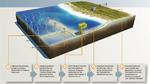 Offshore-Windanlagen produzieren Energie, die wiederum an Land transportiert werden muss.