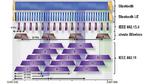 Das 2,4-GHz-ISM-Band ist durch unterschiedlichste Funkstandards belegt, was eventuell Störungen verursachen kann