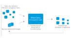 KIT: Smart Data Innovation Lab