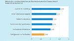 Vor- und Nachteile des Produktionsstandortes Deutschland