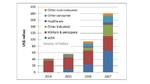 Thermoelektrische Harvester: 950 Millionen Dollar bis 2024