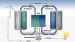 Bild 1. Aufbau einer Vanadium-Redox-Flow-Batterie: Die elektrische Energie wird in den Elektrolyt-Tanks gespeichert. Der Vorteil dieses Batterietyps: Er kann durch weitere Elektrolyt-Tanks erweitert werden.