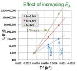Bild 2: Die höhere Aktivierungsenergie EA wirkt sich positiv auf die Lebensdauer aus