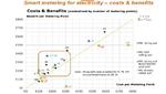 Kosten-Nutzen-Einschätzungen von Smart Metern