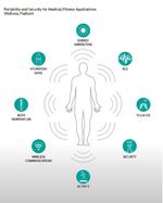 Wellness-Platform von Maxim