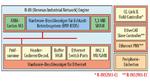Die Bausteinfamilie R-IN32M3 enthält Hardware-Beschleuniger für das Echtzeit-Betriebssystem und die Echtzeit-Ethernet-Kommunikation