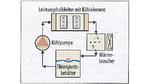 Kühlmittel für Flüssigkeits-Kühlsysteme