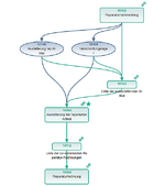 Prozessmodellierung am Beispiel eines Unvollständigen Prozesses des Reparaturablaufs