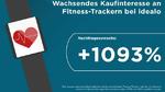 1093 Prozent Nachfrage-Plus bei Fitness-Trackern