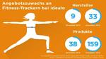 Das enorm gestiegene Interesse für Fitness-Tracker lässt sich auch am erweiterten Angebot der Händler und Hersteller ausmachen. In der idealo-Datenbank hat sich die Zahl der gelisteten Hersteller von Fitness-Trackern mehr als verdreifacht und ist von