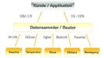 Unitronic präsentiert IoT- bzw. Industrie 4.0-Komplettlösungen