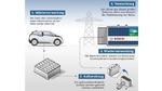 Bosch kooperiert mit BMW und Vattenfall im Projekt Second Life Batteries