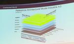 Aktuelle Referenzarchitektur der Plattform industrie 4.0