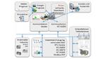 Software verbindet Smart Grid-Teilnehmer zu virtuellen Kraftwerken