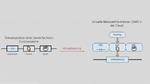 NFV und SDN machen Produktionsnetze fit für Industrie 4.0